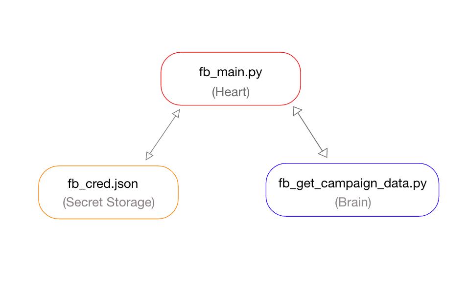 Python Code Layout to get Facebook Campaign's Analytics Data using Facebook Marketing API