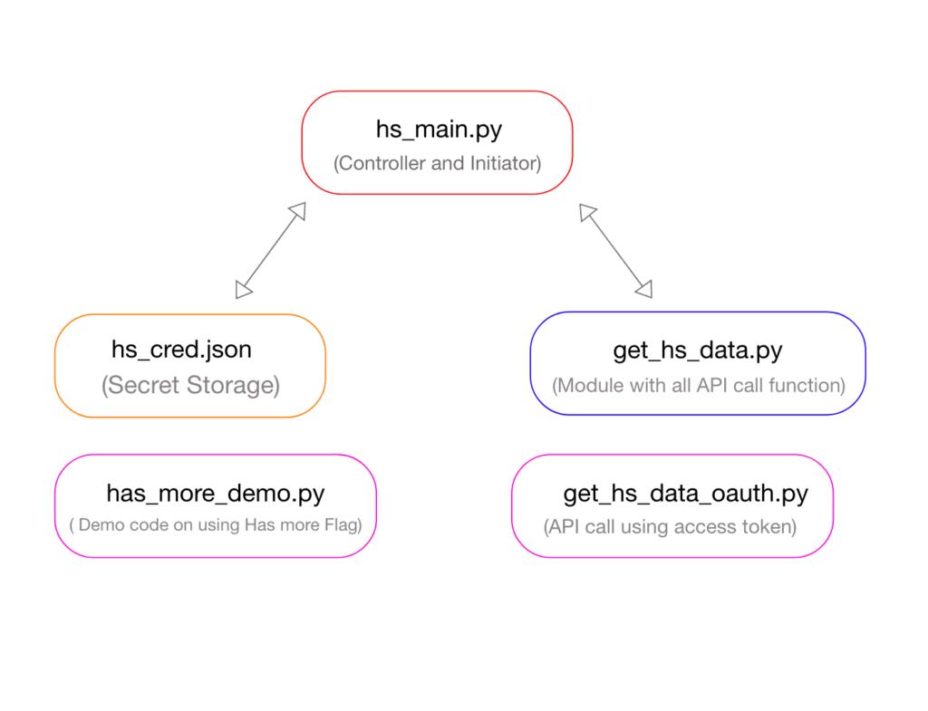 Python Code for HubSpot API